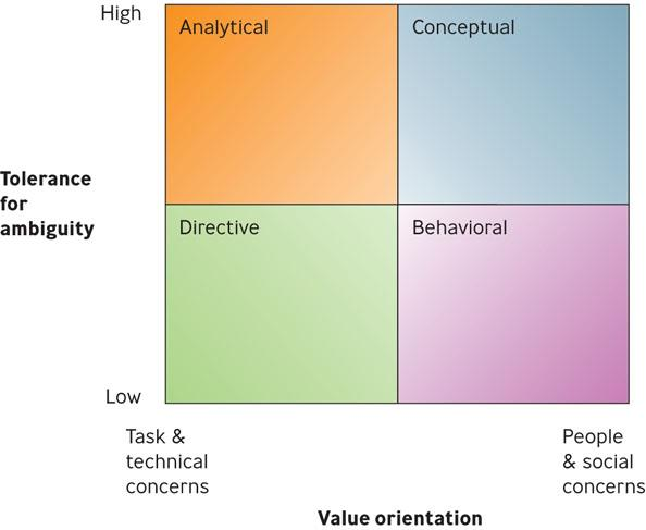 types of decision making environments The surround is the environment of the agency and its inspectors, in which both predictable and unexpected events occur it has political, economic, and social facets.